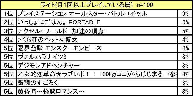 「1月携帯ゲーム期待度」ランキングトップ10 ライト(月1回以上プレイしている層)