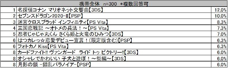 勝手に期待度ランキング!!4月携帯ゲーム版 全体