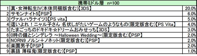 勝手に期待度ランキング!!5月携帯ゲーム版 ミドル