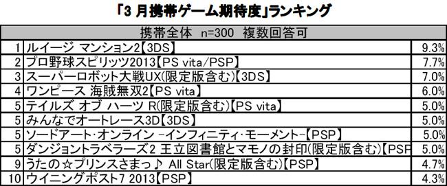 「3月携帯ゲーム満足度」ランキング 全体