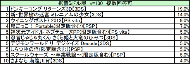 勝手に期待度ランキング!!6月携帯ゲーム版 ミドル