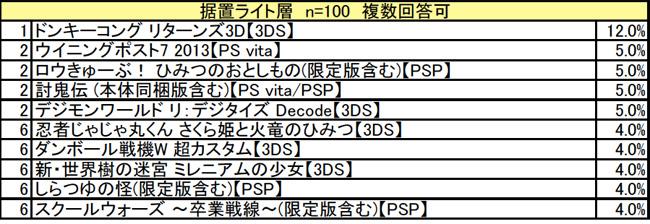 勝手に期待度ランキング!!6月携帯ゲーム版 ライト
