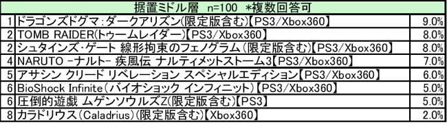 「3月据え置きゲーム満足度」ランキング ミドル
