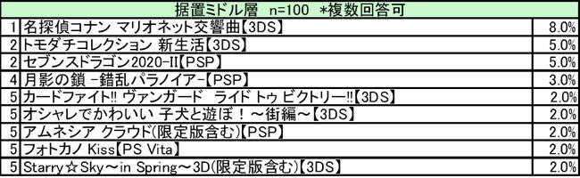 「4月携帯ゲーム満足度」ランキング ミドル